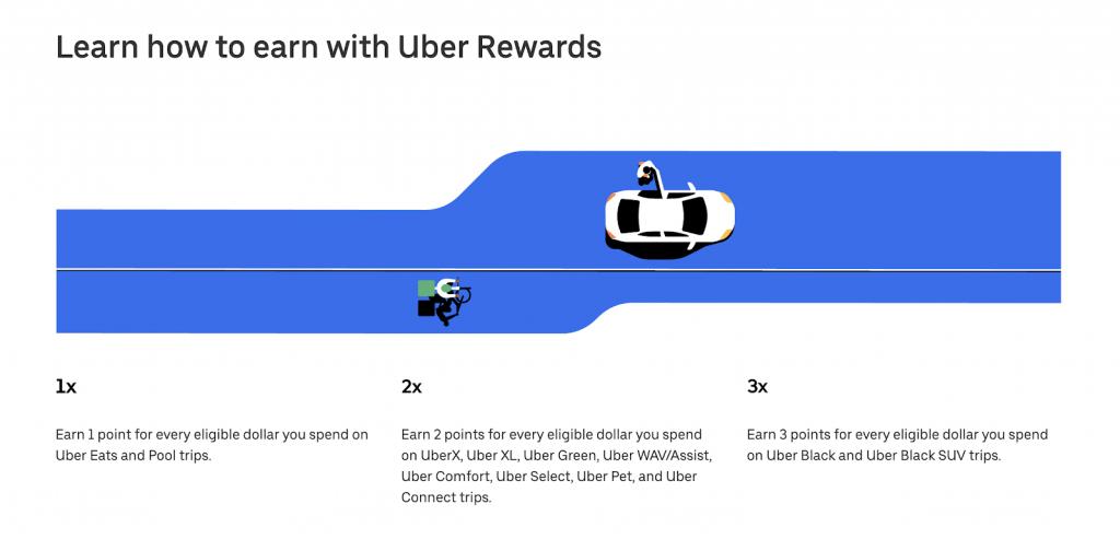 Uber referral program