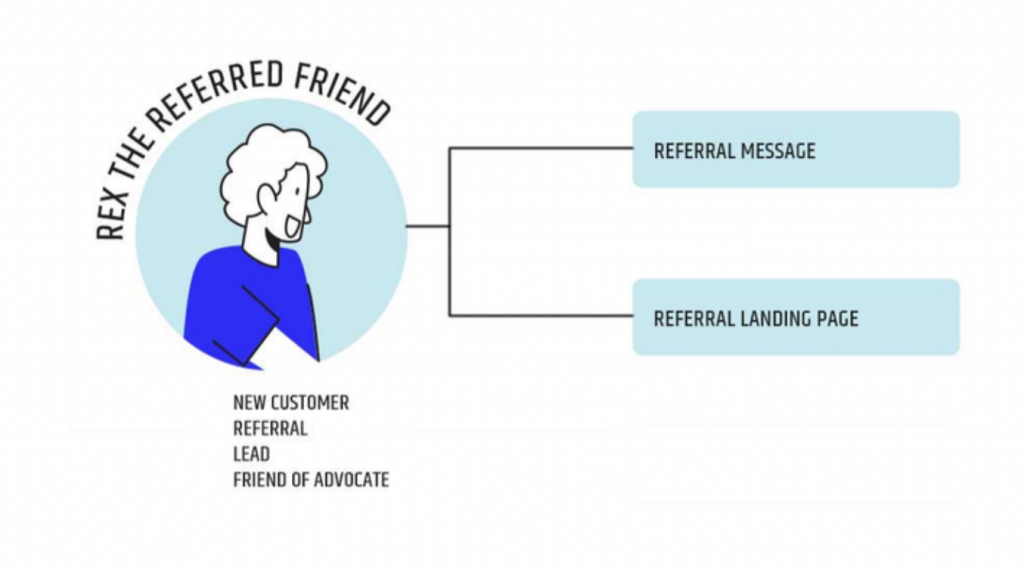 Rex the Referred Friend: Referral template